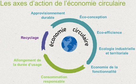 Economie circulaire : la Fabrik c'est samedi